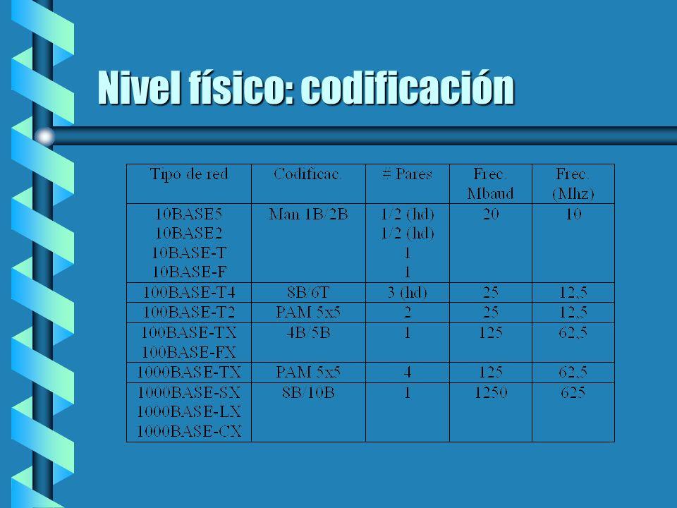 Nivel físico: codificación