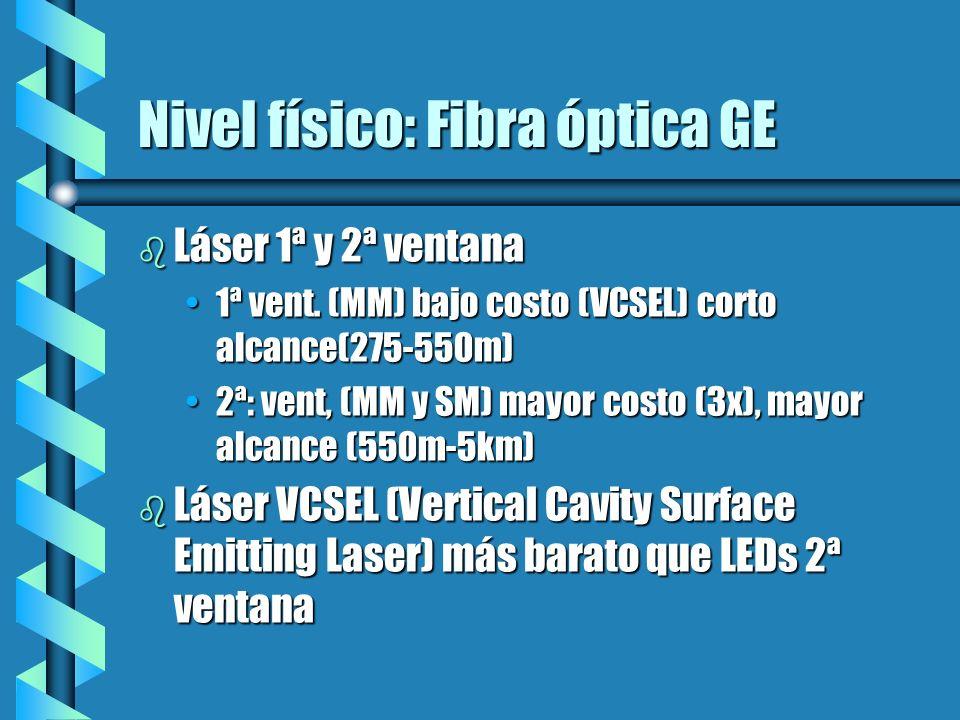 Nivel físico: Fibra óptica GE