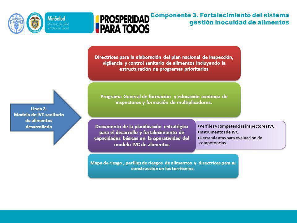 Modelo de IVC sanitario de alimentos desarrollado