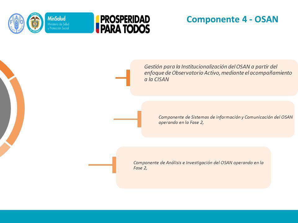 Componente 4 - OSAN Segunda Fase del Observatorio de Seguridad Alimentaria y Nutricional (OSAN)