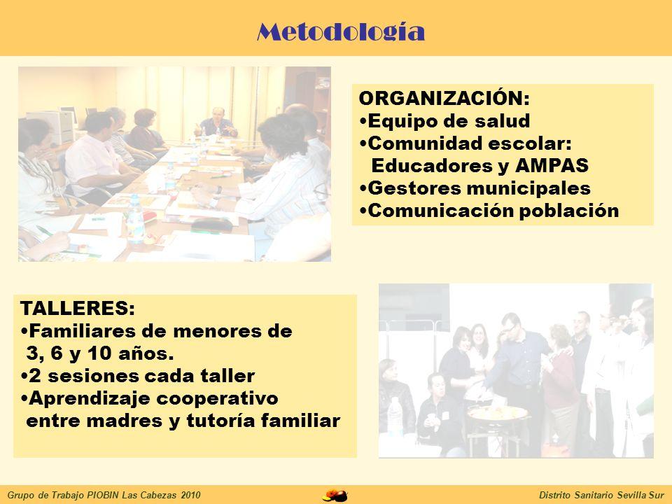 Metodología ORGANIZACIÓN: Equipo de salud Comunidad escolar: