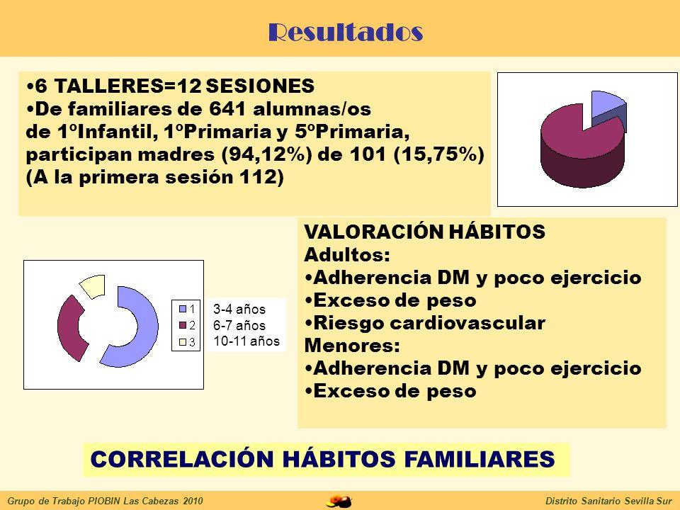 Resultados CORRELACIÓN HÁBITOS FAMILIARES 6 TALLERES=12 SESIONES