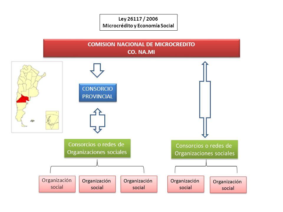Microcrédito y Economía Social COMISION NACIONAL DE MICROCREDITO