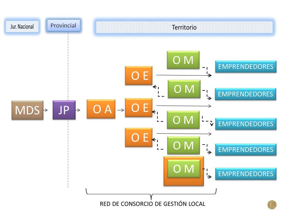 Provincial O M JP