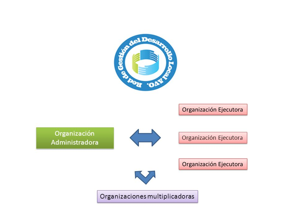 Organizaciones multiplicadoras