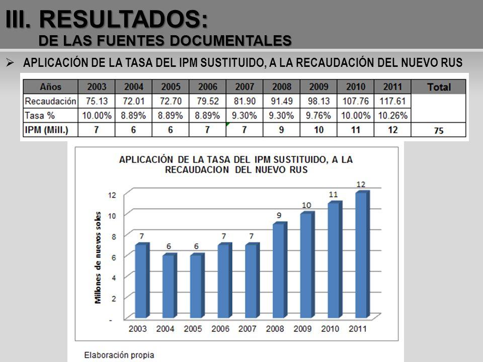 III. RESULTADOS: DE LAS FUENTES DOCUMENTALES