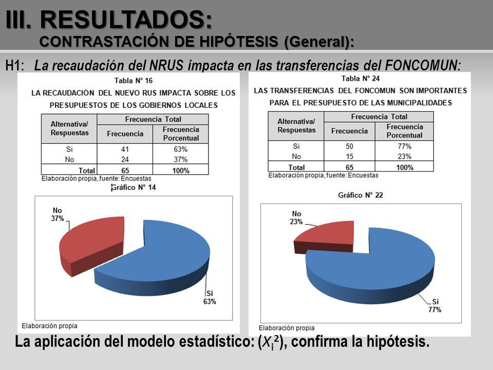 III. RESULTADOS: CONTRASTACIÓN DE HIPÓTESIS (General): H1: La recaudación del NRUS impacta en las transferencias del FONCOMUN: