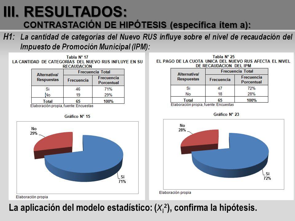 III. RESULTADOS: CONTRASTACIÓN DE HIPÓTESIS (específica ítem a):