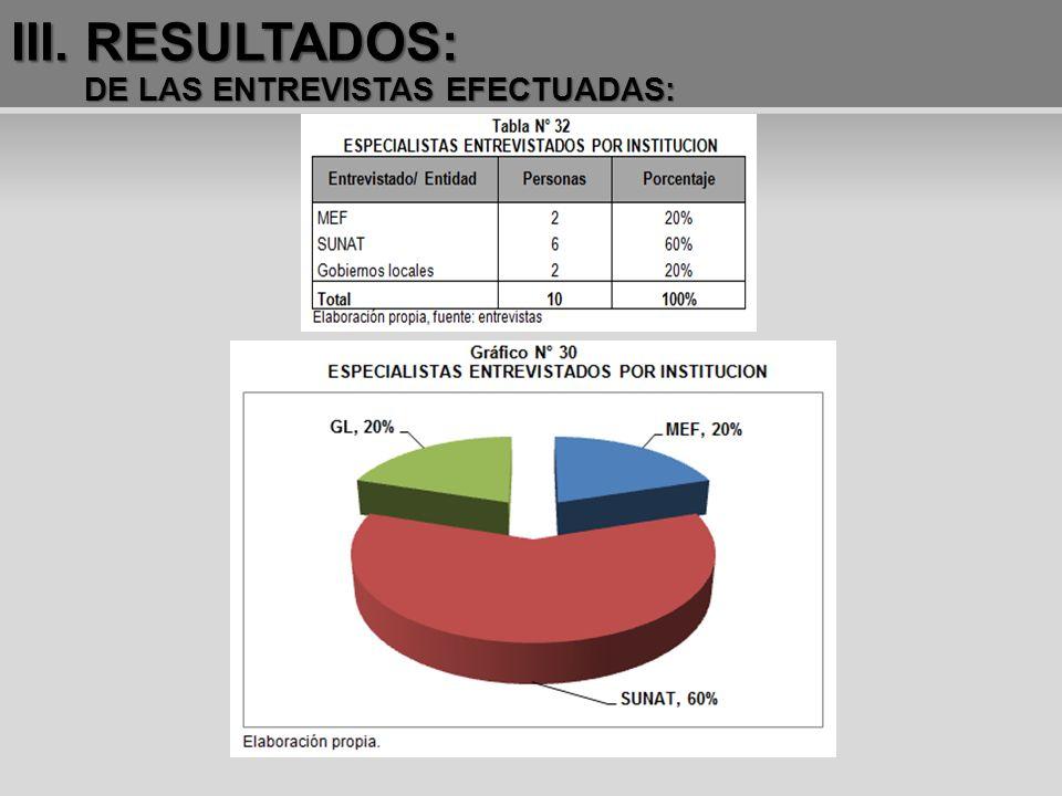 III. RESULTADOS: DE LAS ENTREVISTAS EFECTUADAS: