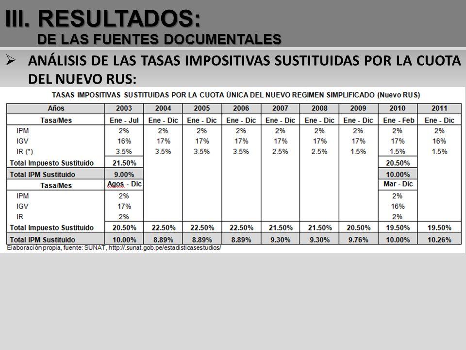 III. RESULTADOS: DE LAS FUENTES DOCUMENTALES.