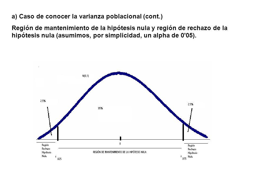 a) Caso de conocer la varianza poblacional (cont.)