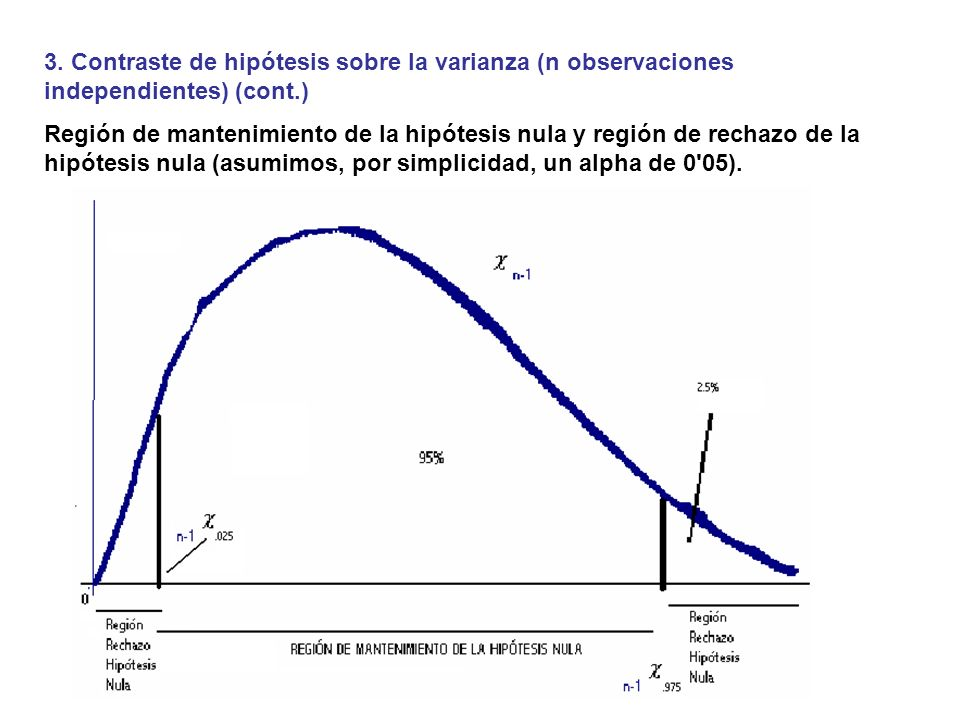 3. Contraste de hipótesis sobre la varianza (n observaciones independientes) (cont.)