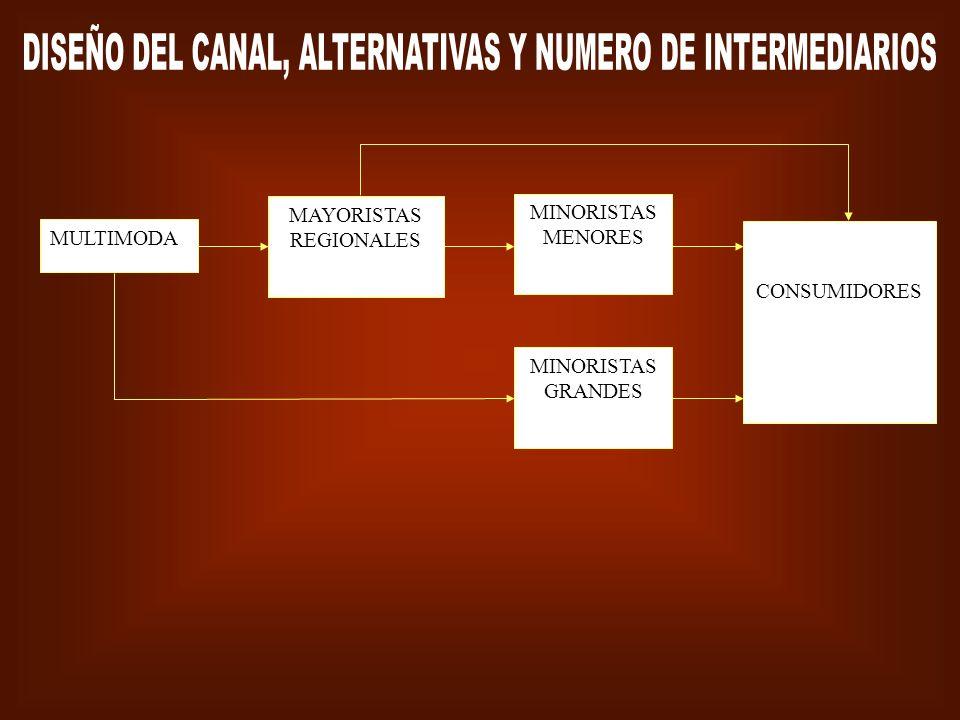 DISEÑO DEL CANAL, ALTERNATIVAS Y NUMERO DE INTERMEDIARIOS