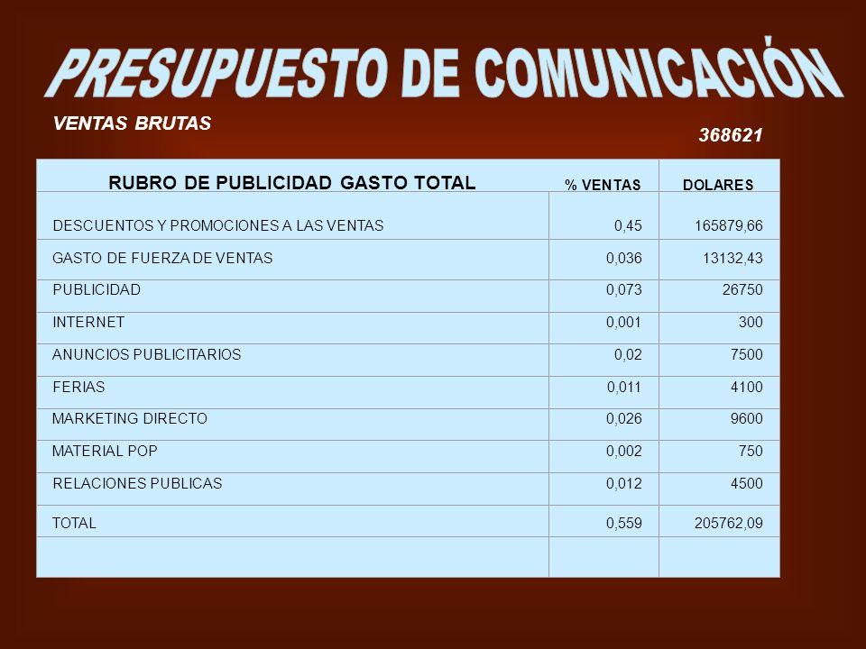 RUBRO DE PUBLICIDAD GASTO TOTAL