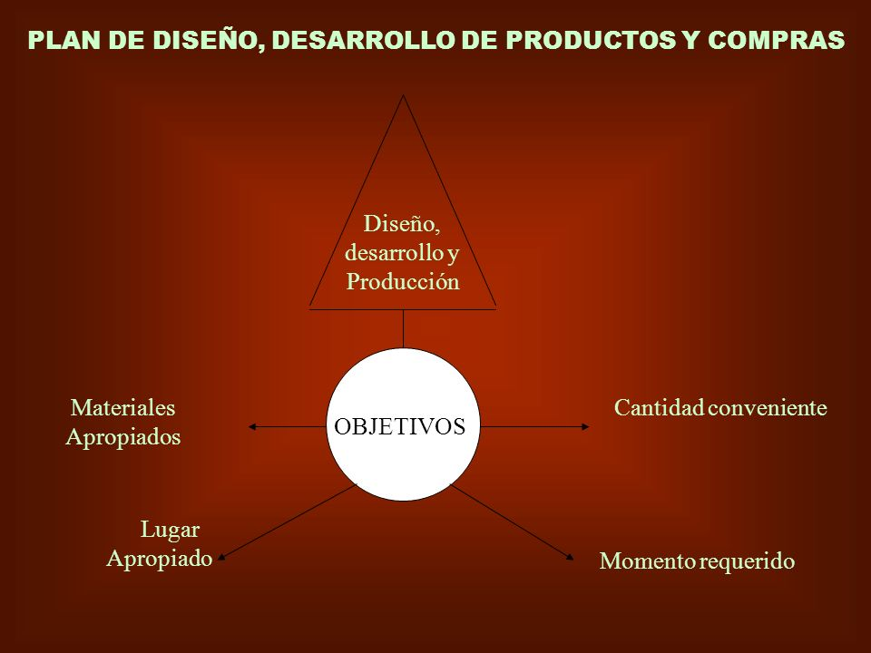 PLAN DE DISEÑO, DESARROLLO DE PRODUCTOS Y COMPRAS