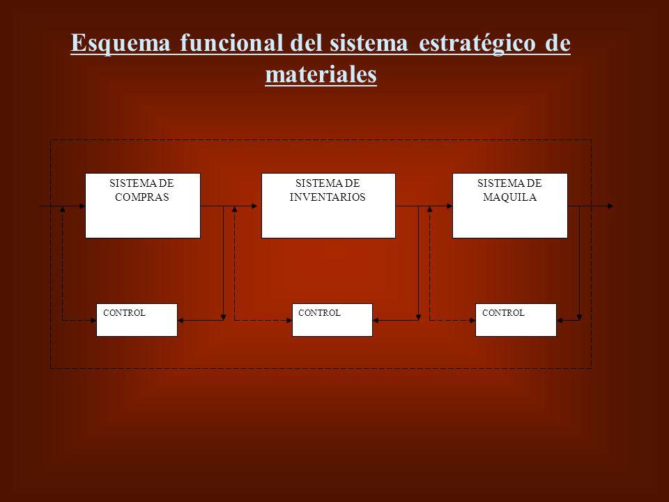 Esquema funcional del sistema estratégico de materiales