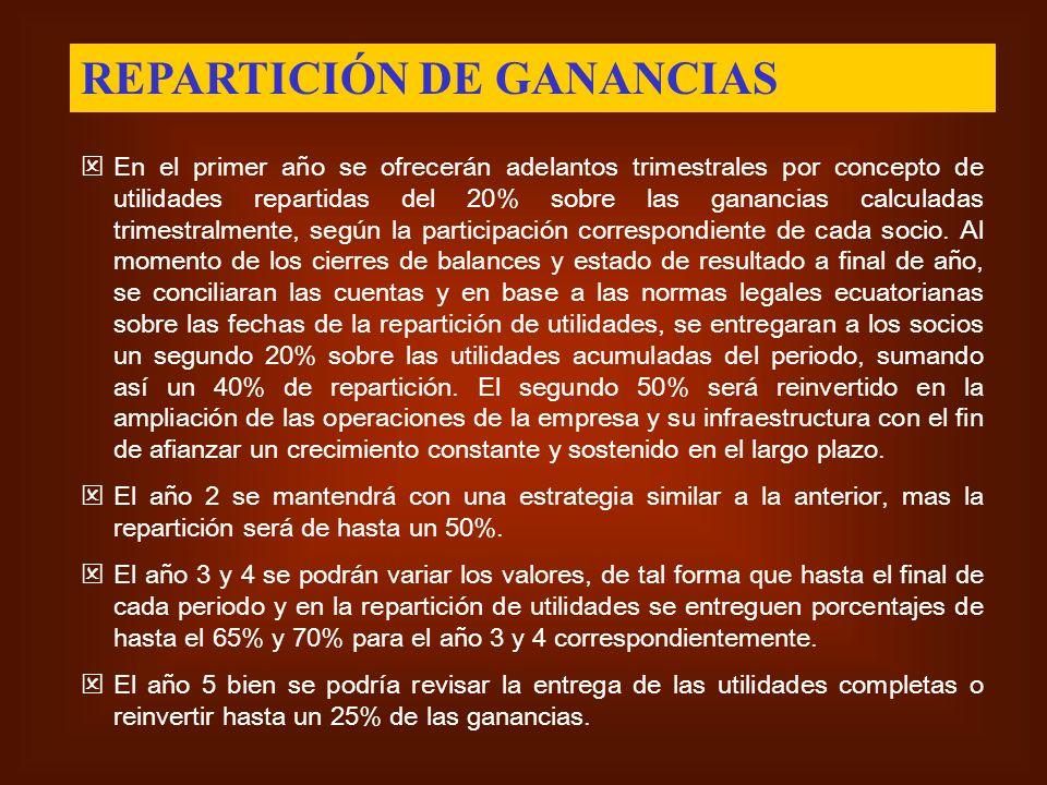REPARTICIÓN DE GANANCIAS