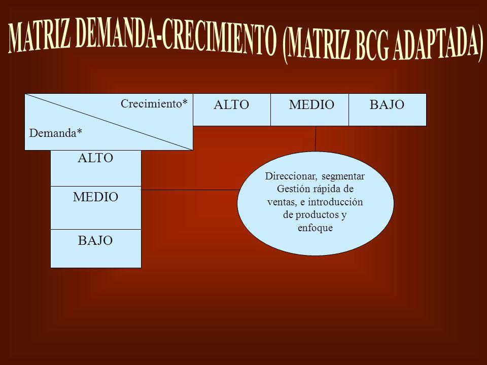 MATRIZ DEMANDA-CRECIMIENTO (MATRIZ BCG ADAPTADA)