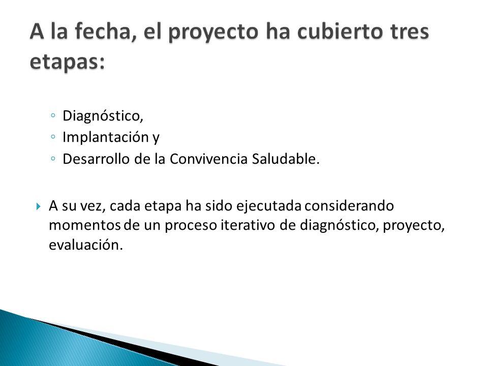 A la fecha, el proyecto ha cubierto tres etapas: