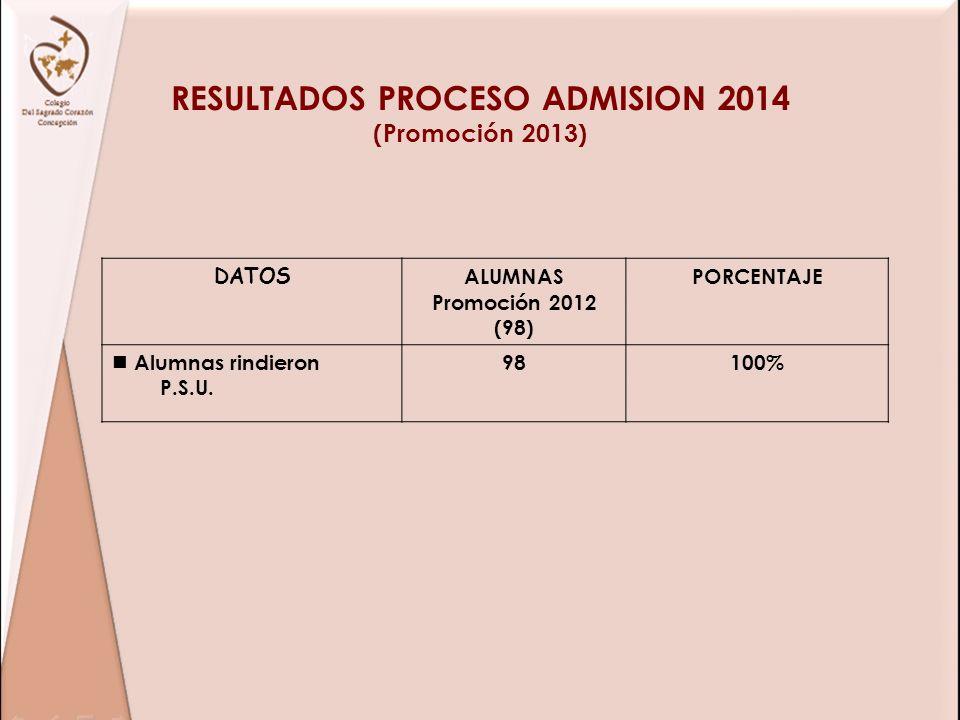 RESULTADOS PROCESO ADMISION 2014 (Promoción 2013)