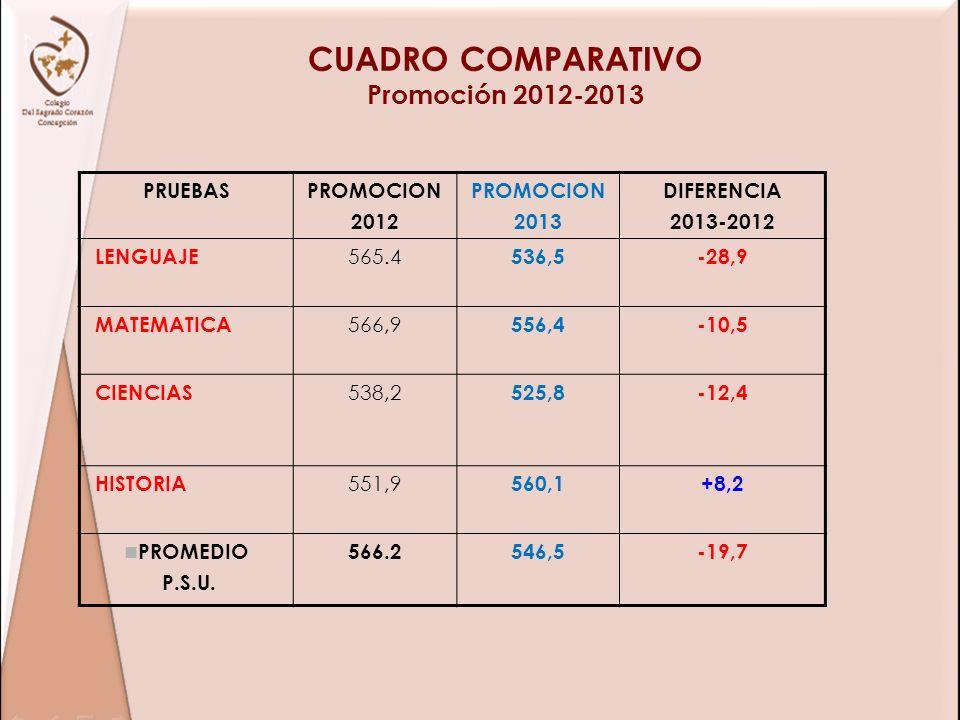 CUADRO COMPARATIVO Promoción 2012-2013