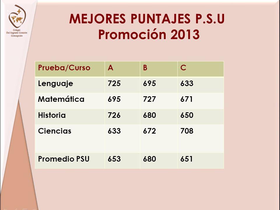 MEJORES PUNTAJES P.S.U Promoción 2013