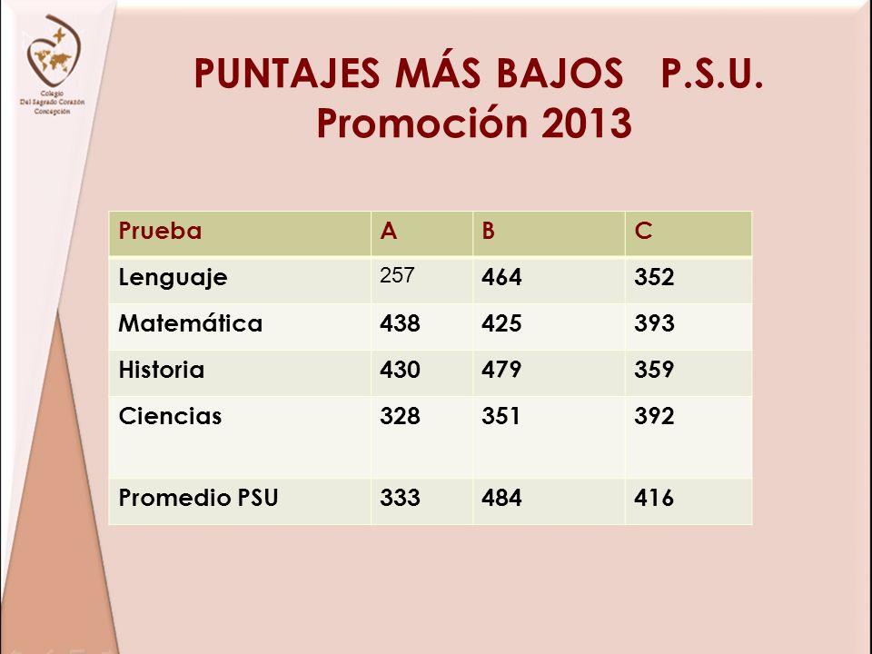PUNTAJES MÁS BAJOS P.S.U. Promoción 2013