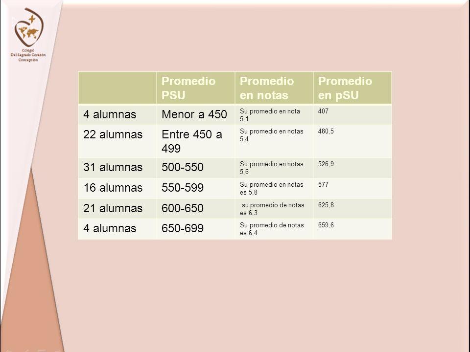 Promedio PSU Promedio en notas Promedio en pSU 4 alumnas Menor a 450