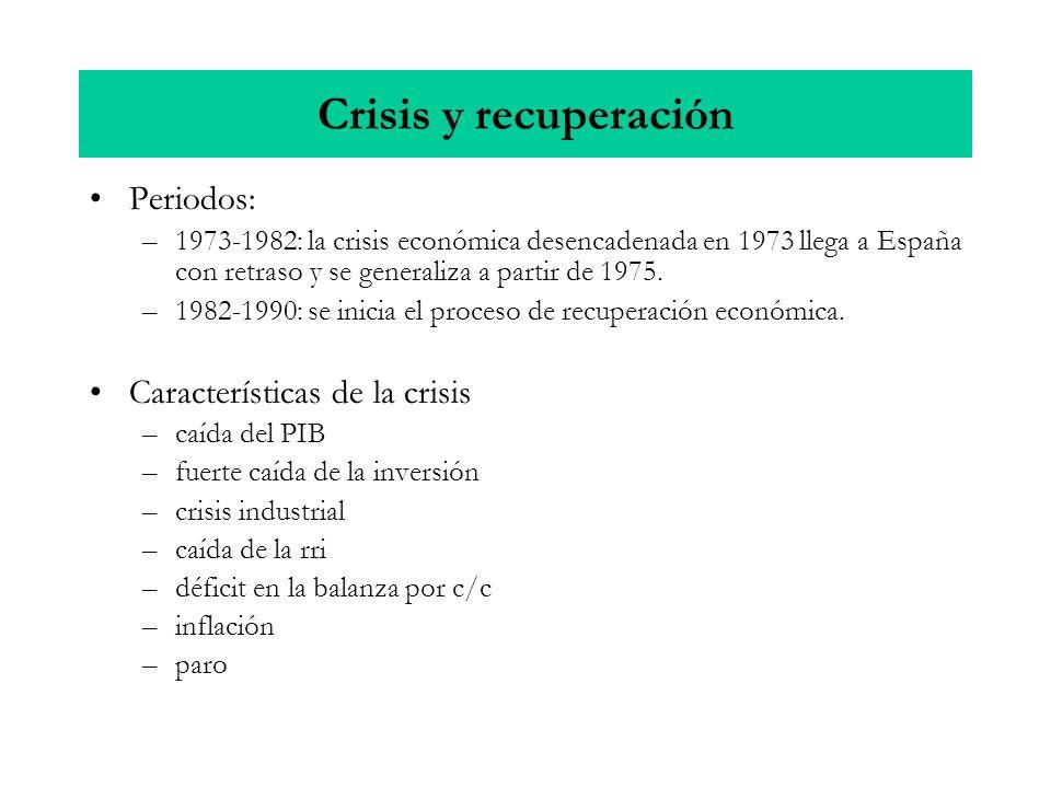 Crisis y recuperación Periodos: Características de la crisis