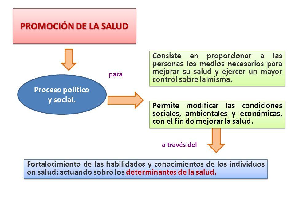 Proceso político y social.