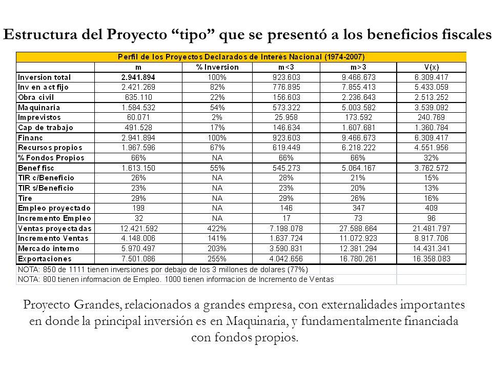 Estructura del Proyecto tipo que se presentó a los beneficios fiscales