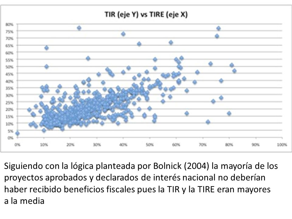 Siguiendo con la lógica planteada por Bolnick (2004) la mayoría de los