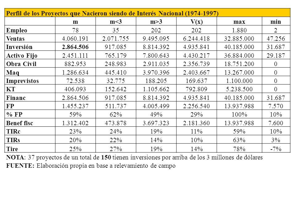 Perfil de los Proyectos que Nacieron siendo de Interés Nacional (1974-1997)