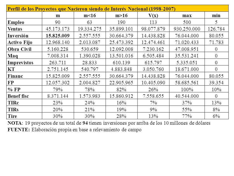 Perfil de los Proyectos que Nacieron siendo de Interés Nacional (1998-2007)