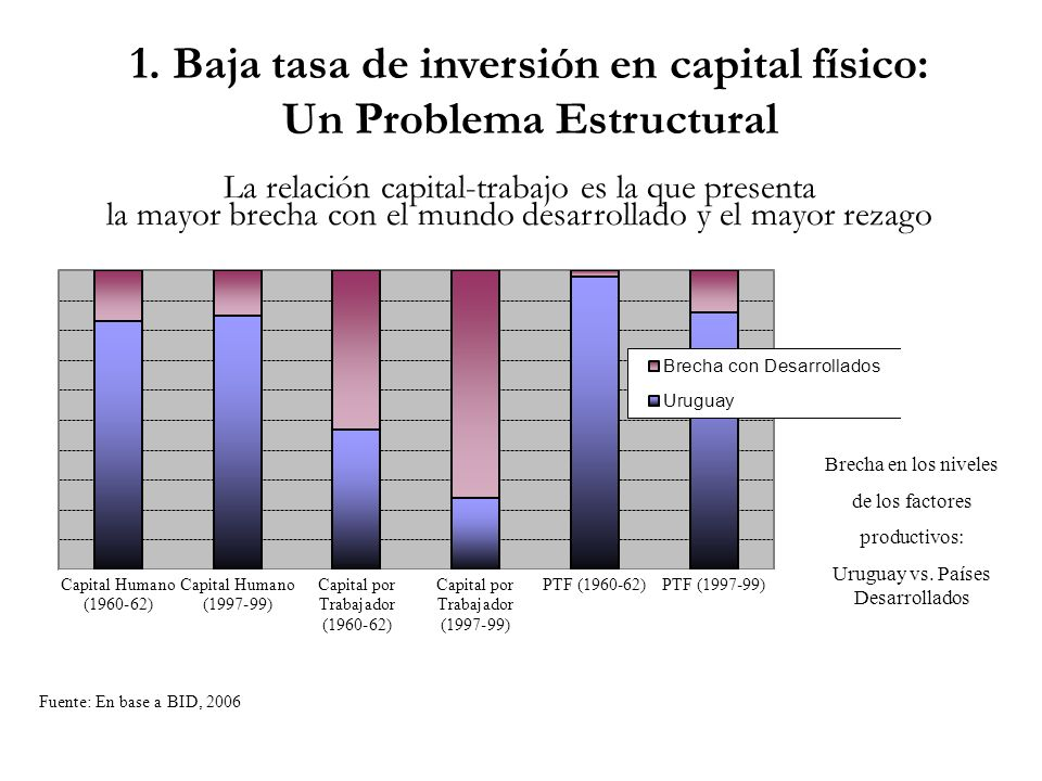 1. Baja tasa de inversión en capital físico: Un Problema Estructural