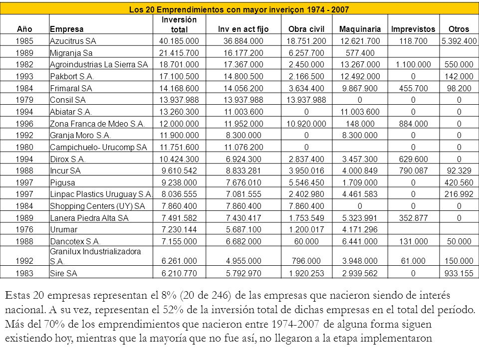 Los 20 Emprendimientos con mayor inveriçon 1974 - 2007