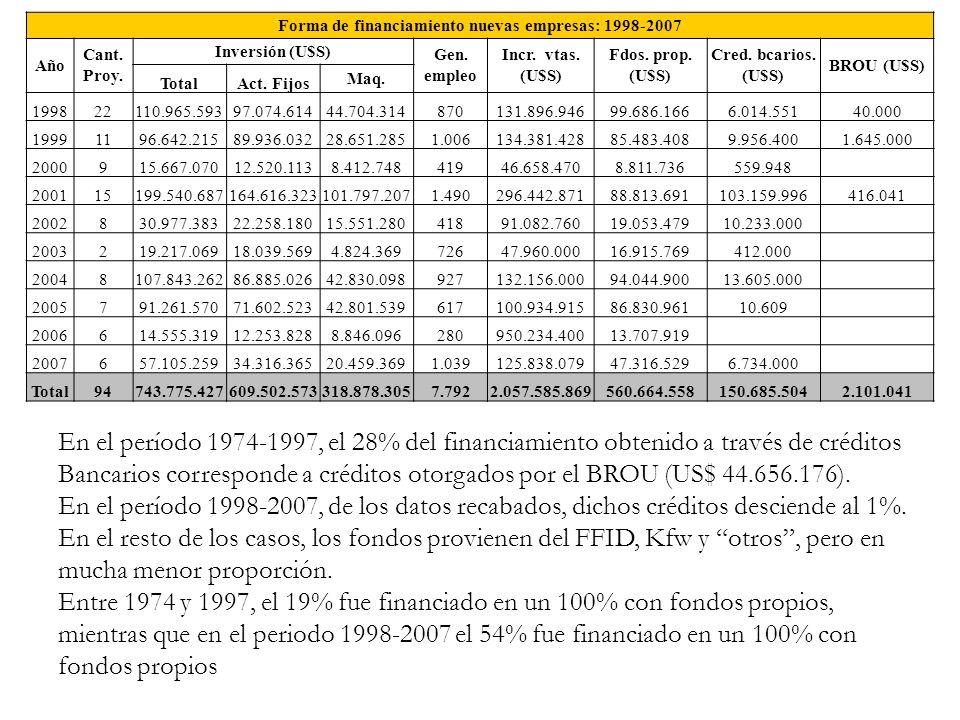 Forma de financiamiento nuevas empresas: 1998-2007