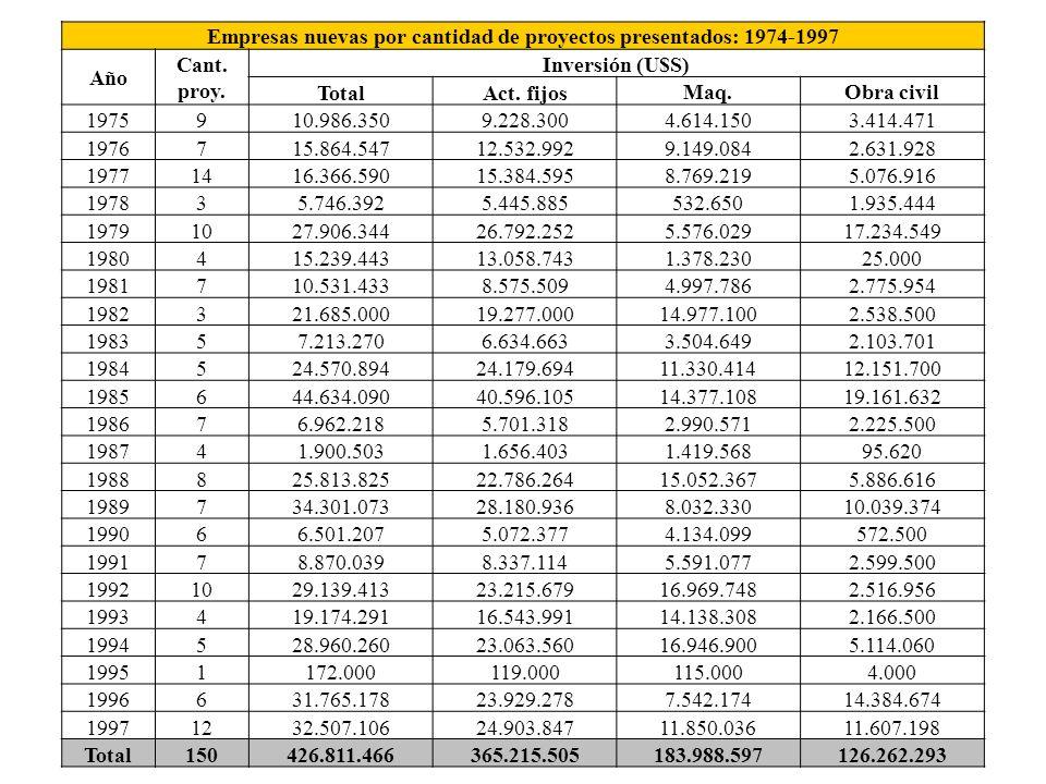 Empresas nuevas por cantidad de proyectos presentados: 1974-1997