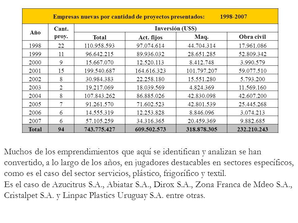 Empresas nuevas por cantidad de proyectos presentados: 1998-2007