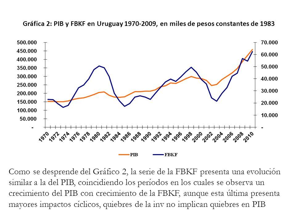 Gráfica 2: PIB y FBKF en Uruguay 1970-2009, en miles de pesos constantes de 1983
