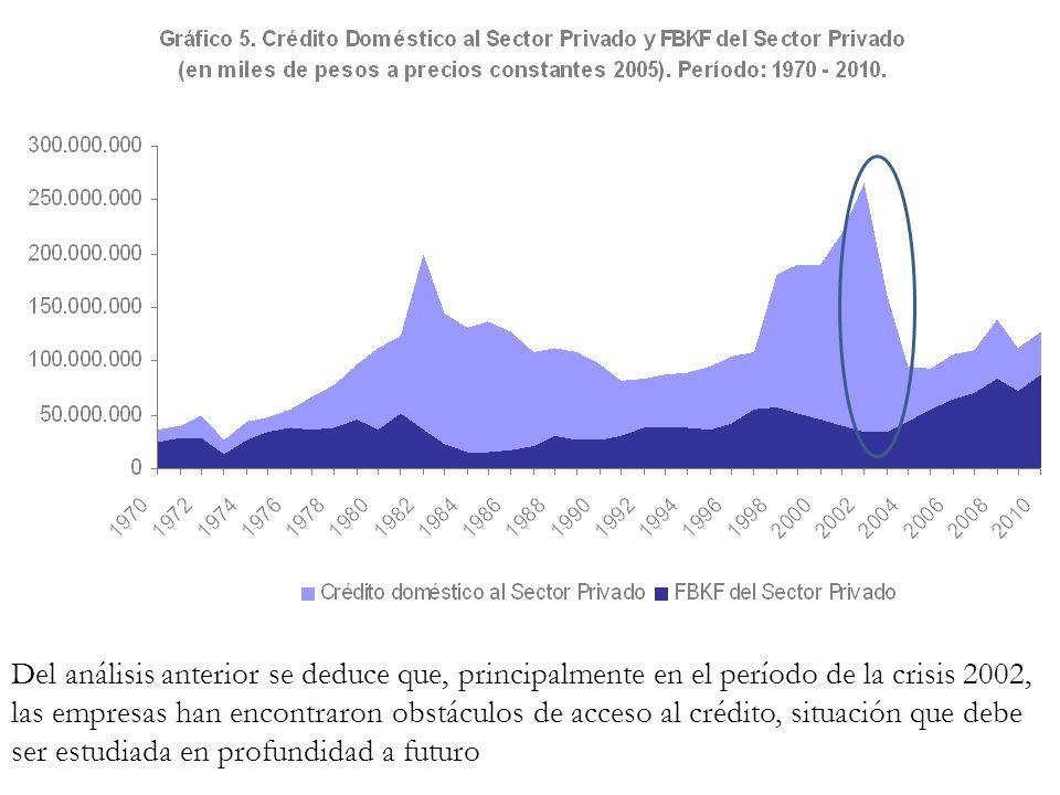 Del análisis anterior se deduce que, principalmente en el período de la crisis 2002,