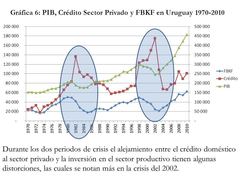 distorciones, las cuales se notan más en la crisis del 2002.