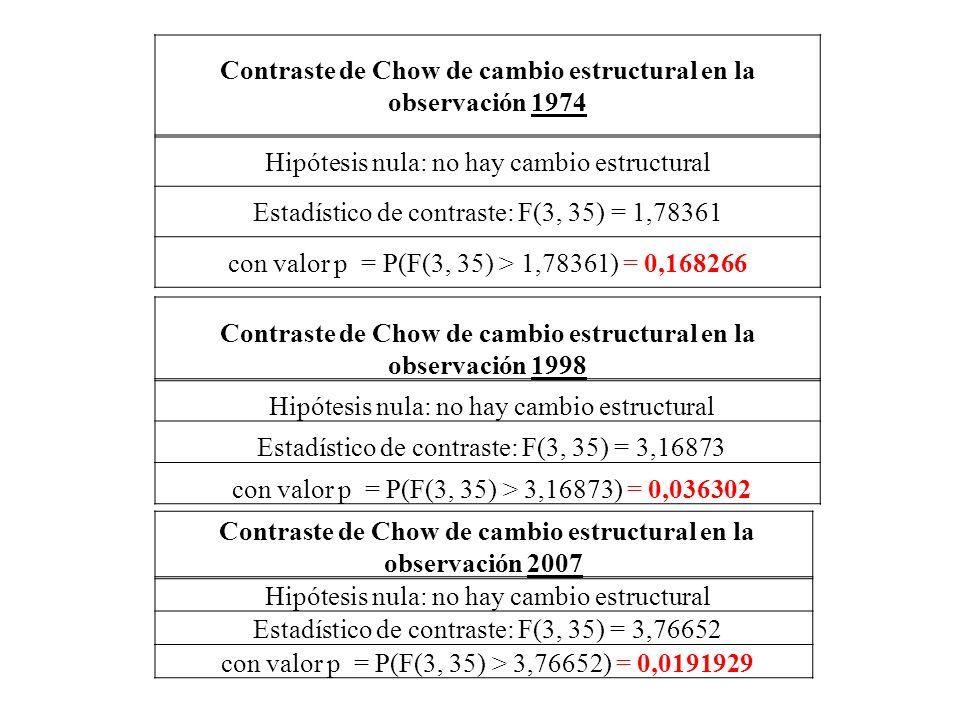 Contraste de Chow de cambio estructural en la observación 1974