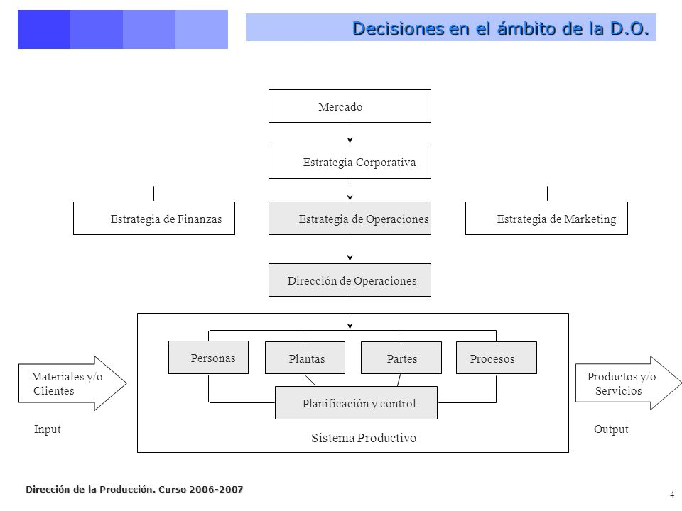 Decisiones en el ámbito de la D.O.