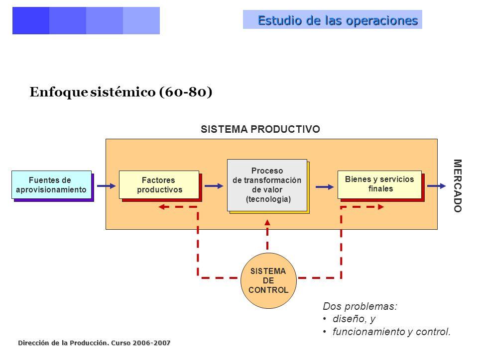 Enfoque sistémico (60-80) Estudio de las operaciones