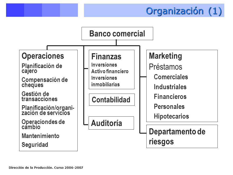 Organización (1) Banco comercial Operaciones Finanzas Marketing