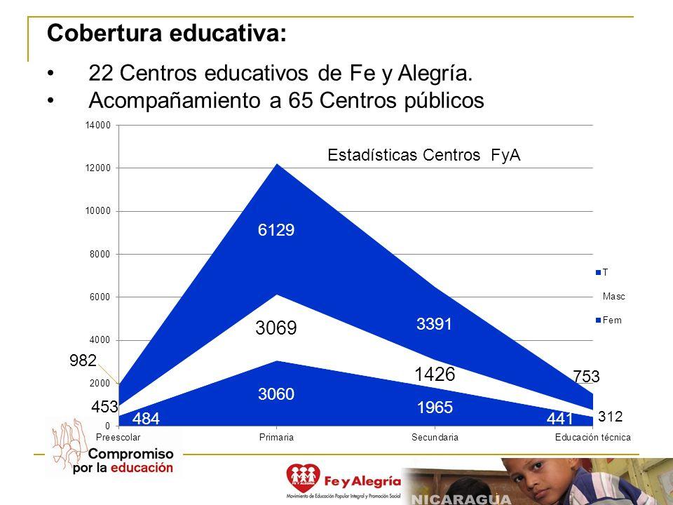 Cobertura educativa: 22 Centros educativos de Fe y Alegría.