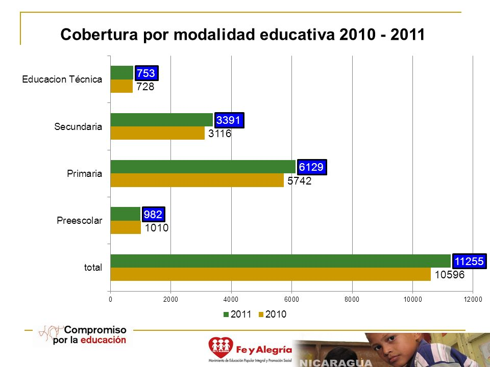 Cobertura por modalidad educativa 2010 - 2011