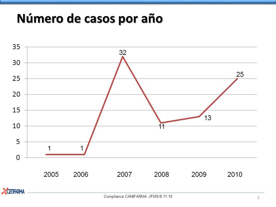 Número de casos por año 2005 2006 2007 2008 2009 2010. 32. 25. 13. 11. 1.