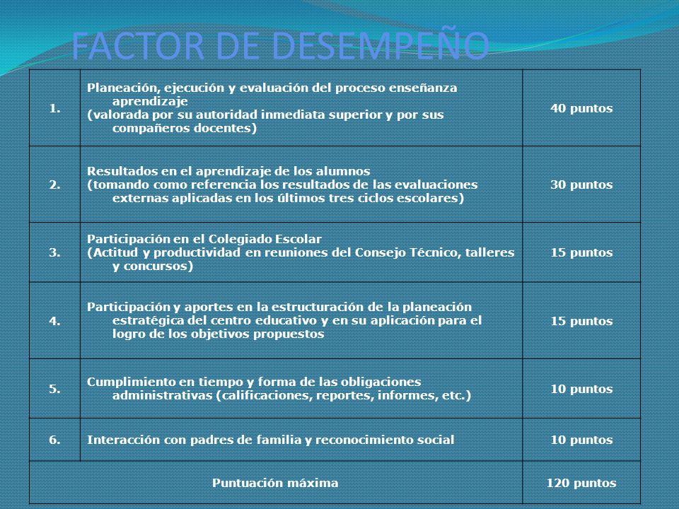 FACTOR DE DESEMPEÑO 1. Planeación, ejecución y evaluación del proceso enseñanza aprendizaje.